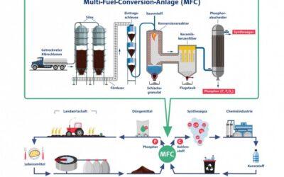 Phosphorrückgewinnung aus Klärschlamm kombiniert mit Synthesegasherstellung