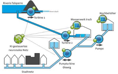 Trier: Klimaneutrale Trinkwasserversorgung