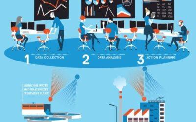 Neue Plattform für digitale Dienste in der Wasseraufbereitung