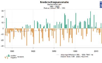 Klimawandel: 2020 war zweitwärmstes Jahr