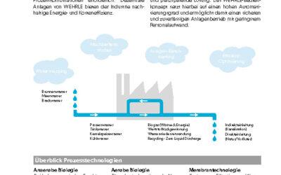 FVZ_WEHRLE_Flyer_Industrie